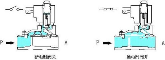 图文解说电磁阀工作原理图片