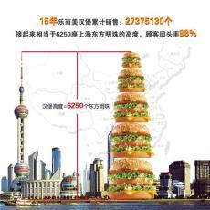 1.98萬開自己的 肯德基 式漢堡店