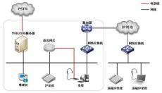 畅信达IP融合通信平台